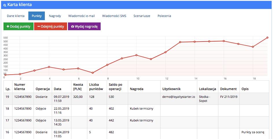 """Grafika przedstawiąca widok drugiej otwartej zakładki w karcie klienta w aplikacji Loyalty Starter służącej do obsługi programów lojalnościowych. Jest nią zakładka """"Punkty"""" zawierająca przyciski umożliwiające dodanie i odjęcie punktów, wykres oraz tabelę z operacjami dodawania oraz odejmowania punktów na koncie klienta."""