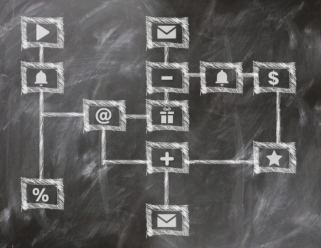 Grafika przedstawiająca przykładowy workflow marketing automation.